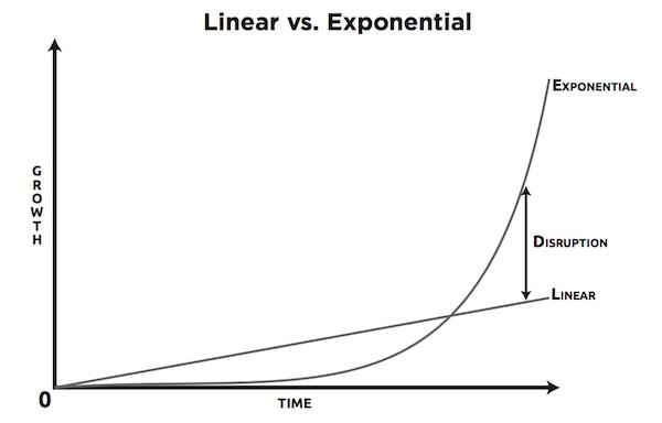 Exponentiele-vs-lineaire-groei