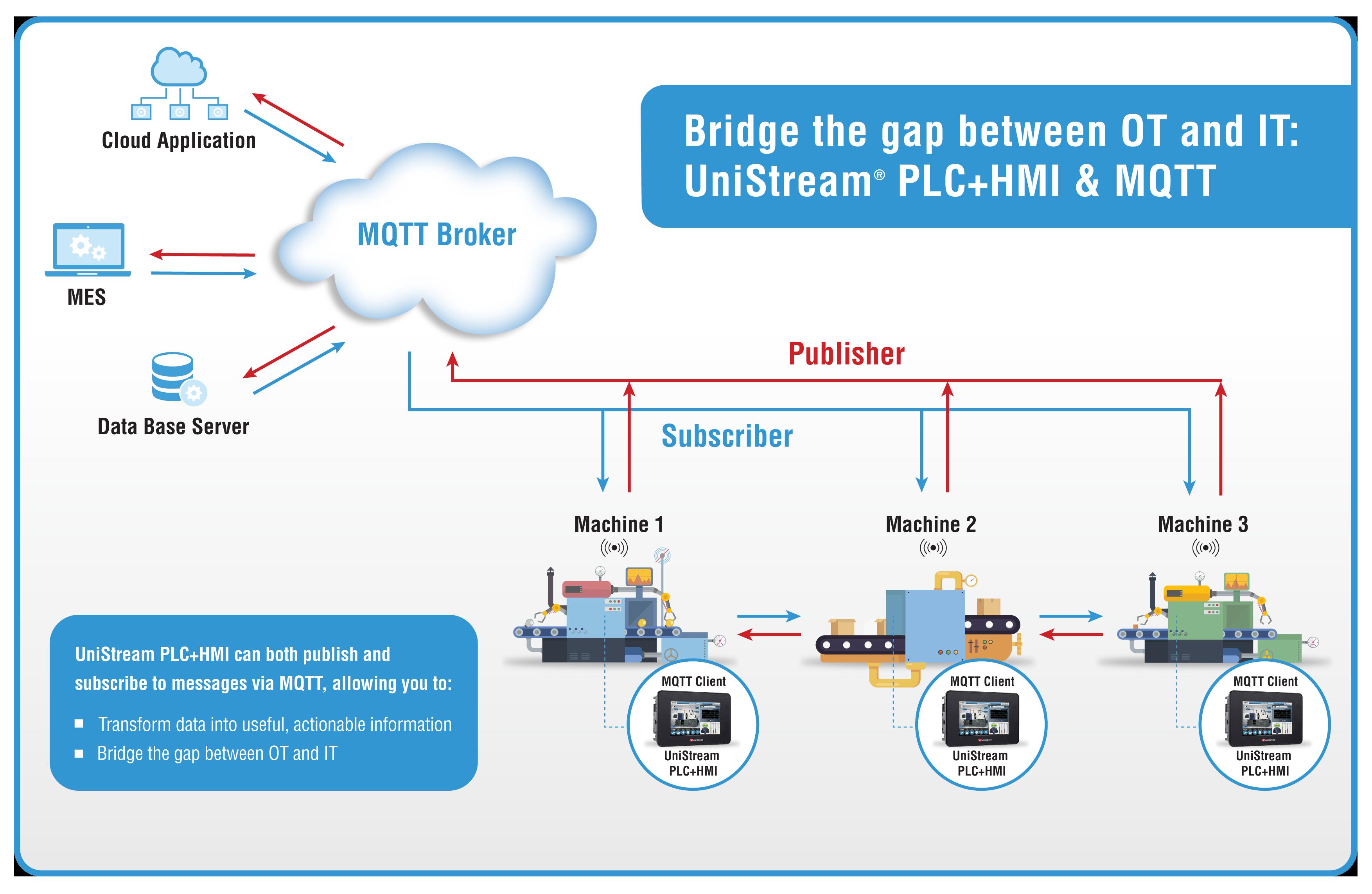 MQTT-Diagrama_NEW