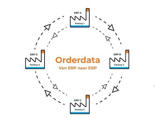 orderdata van ERP naar ERP klein