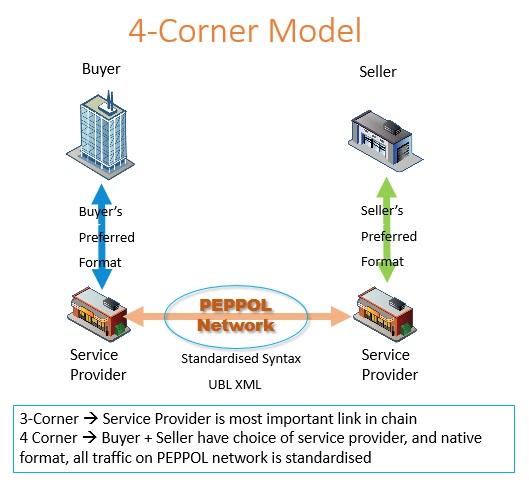 4-Corner